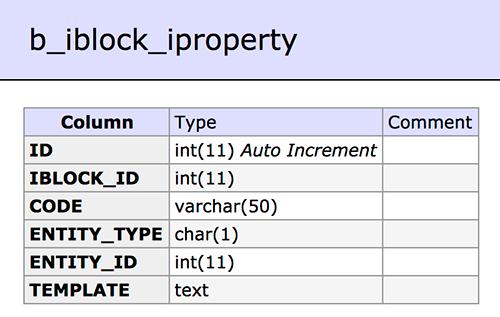 Схема таблицы b_iblock_iproperty